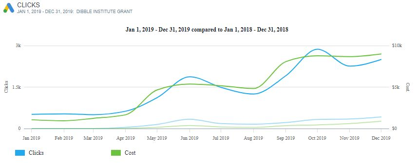 cost and clicks of the Dibble Institute Google Ad Grant comparing 2018 to 2019