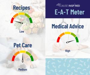 E-A-T Meter Recipes low Pet Care Medium Medical Advice High