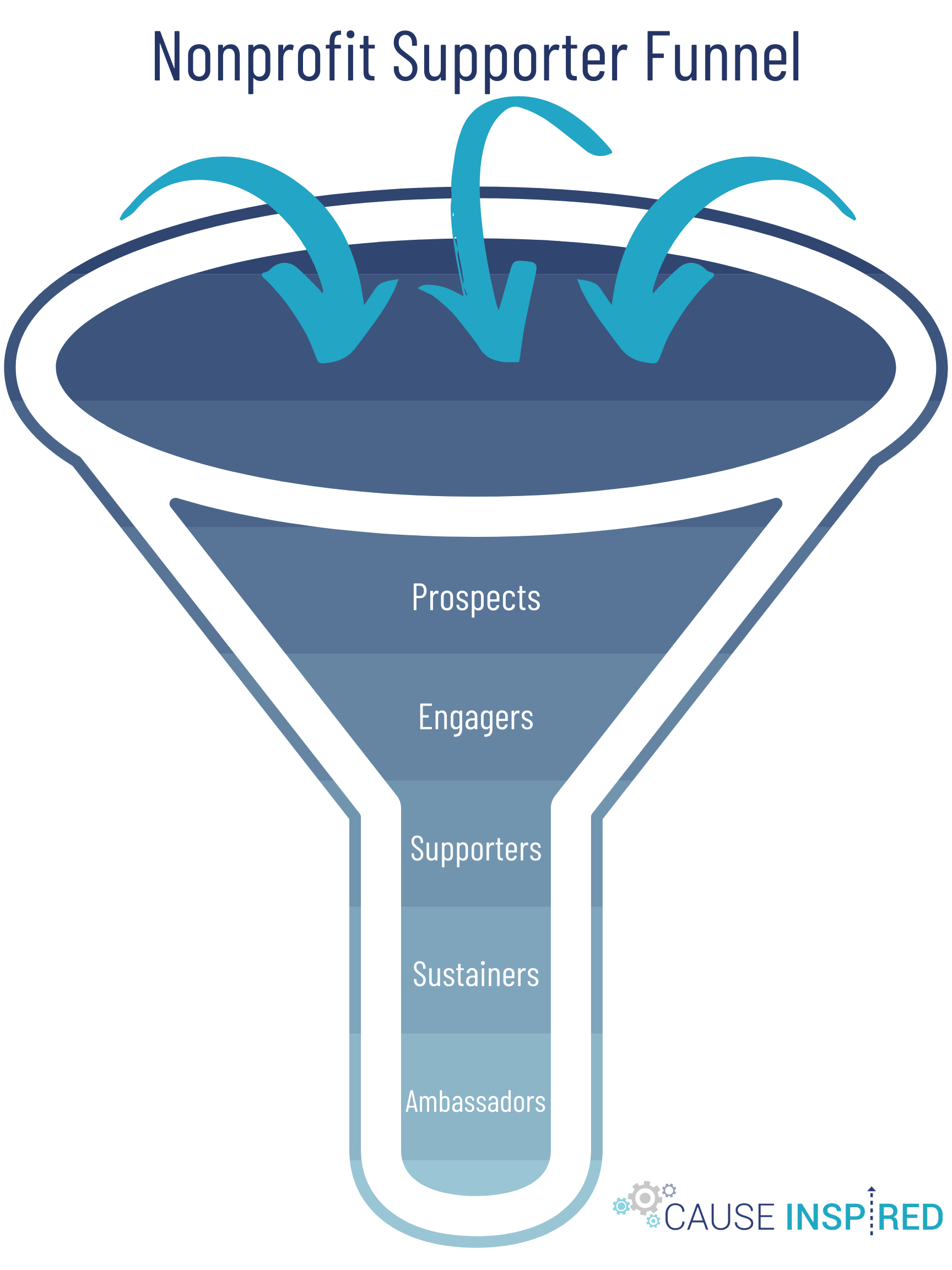 nonprofit organization supporter donor funnel prospects engagers supporters sustainers ambassadors marketing funnel